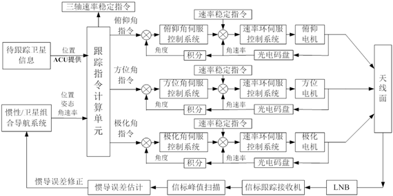 伺服控制系统包括天线控制器单元(acu)